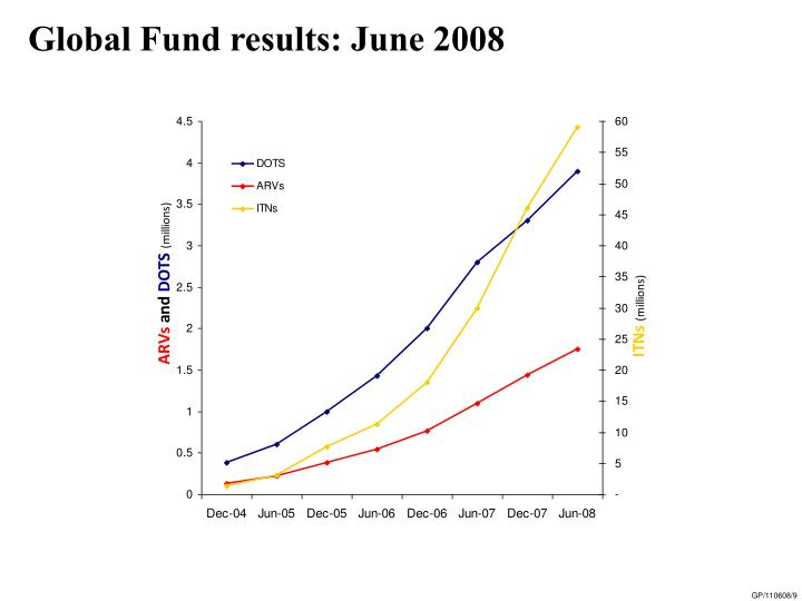 Global Fund results: June 2008