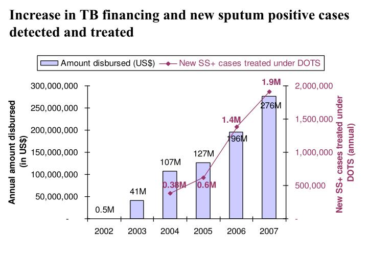 Increase in TB financing and new sputum positive cases detected and treated