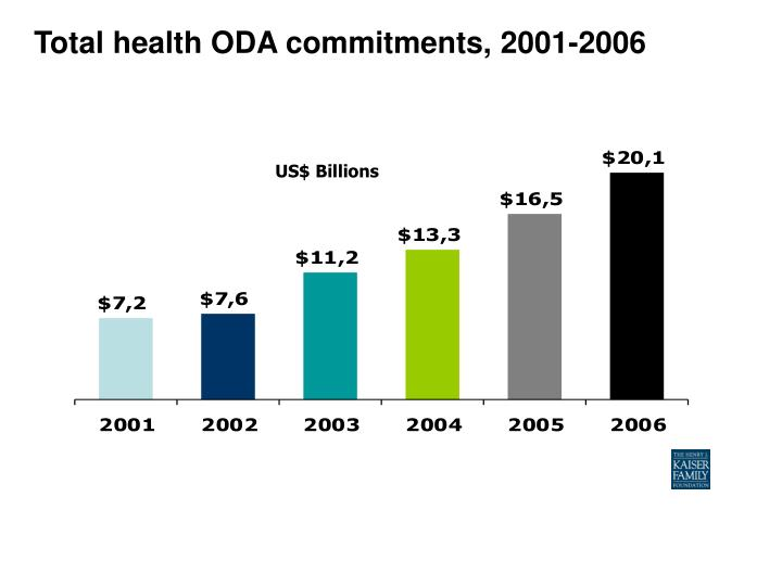 Total health ODA commitments, 2001-2006
