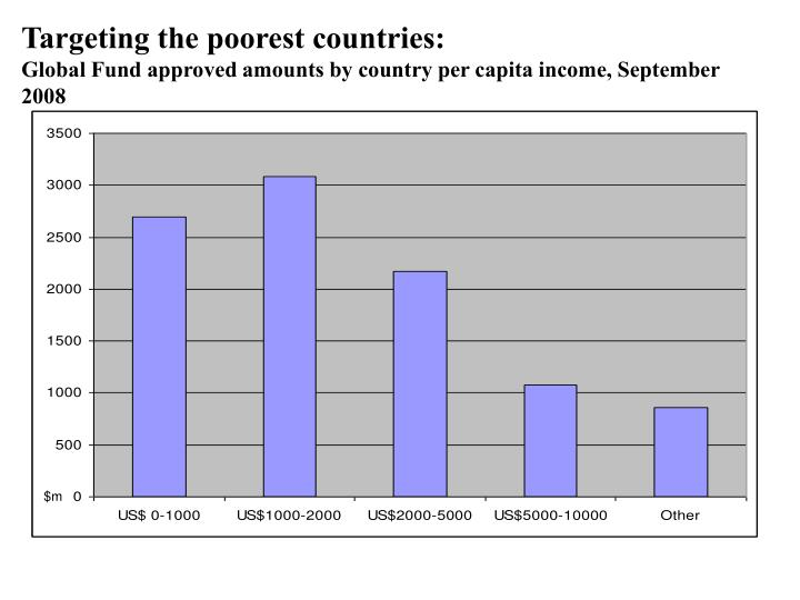 Targeting the poorest countries: