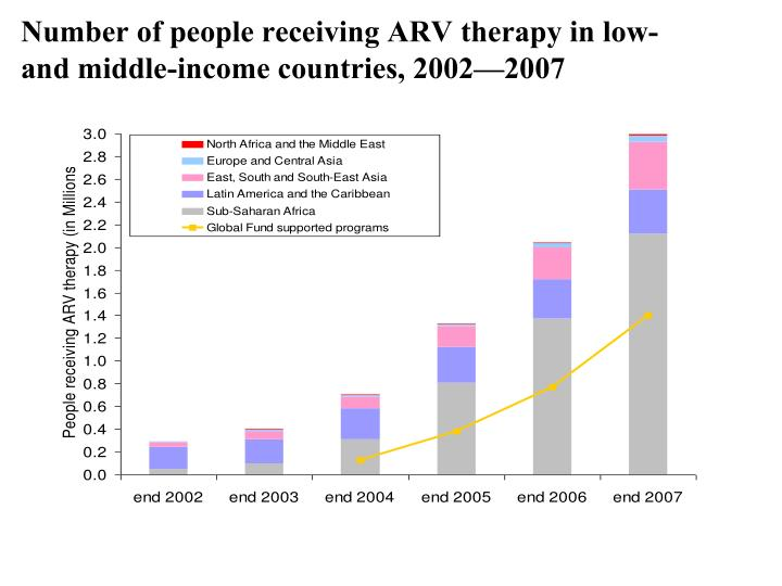 Number of people receiving ARV therapy in low- and middle-income countries, 2002—2007