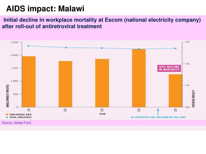 AIDS impact: Malawi