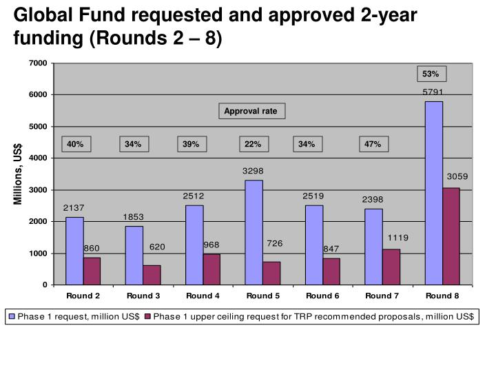 Global Fund requested and approved 2-year funding (Rounds 2 – 8)