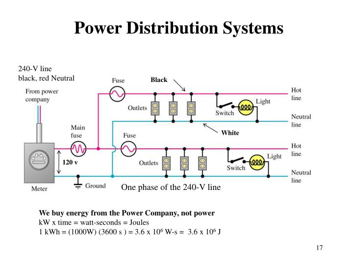 Power Distribution Systems