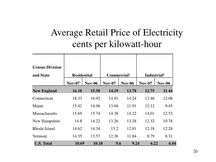 Average Retail Price of Electricity