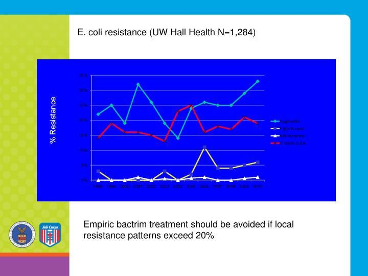 E. coli resistance (UW Hall Health N=1,284)