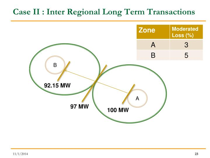 Case II : Inter Regional Long Term Transactions