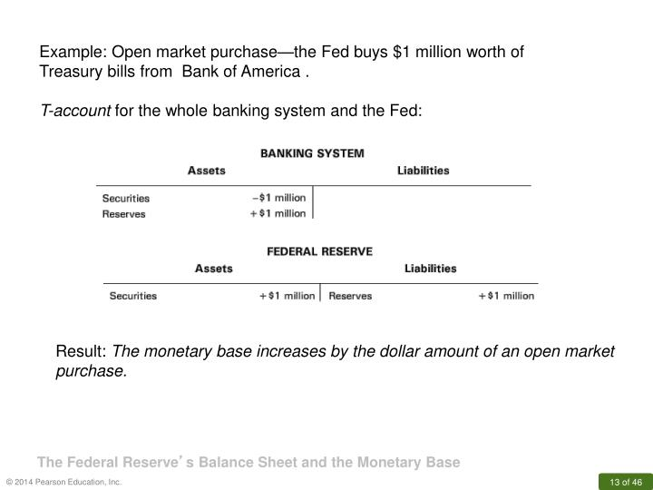 Example: Open market purchase—the Fed buys $1 million worth of Treasury bills from  Bank of America .