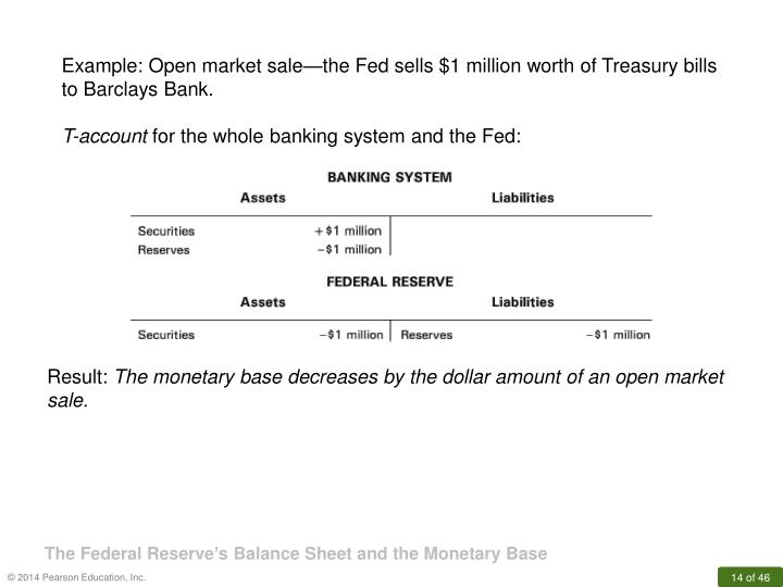 Example: Open market sale—the Fed sells $1 million worth of Treasury bills to Barclays Bank.