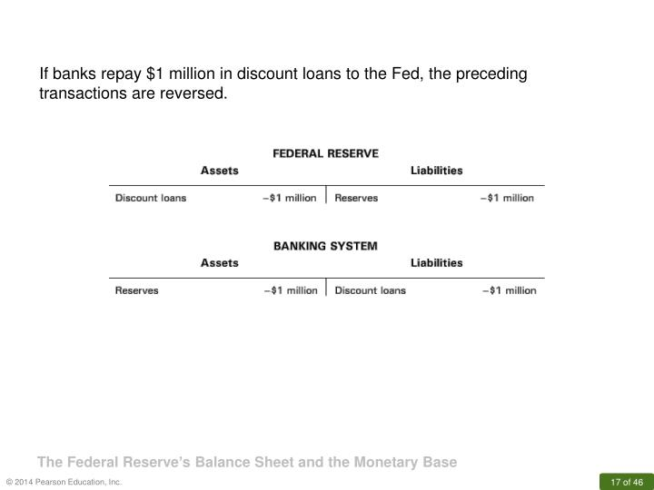 If banks repay $1 million in discount loans to the Fed, the preceding transactions are reversed.