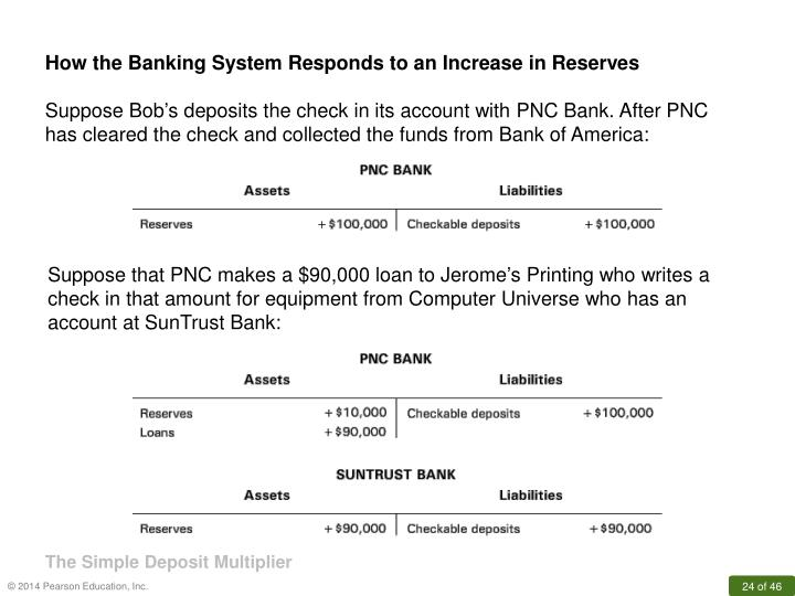 How the Banking System Responds to an Increase in Reserves