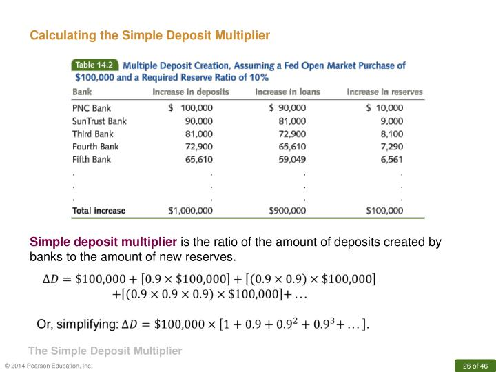 Calculating the Simple Deposit Multiplier
