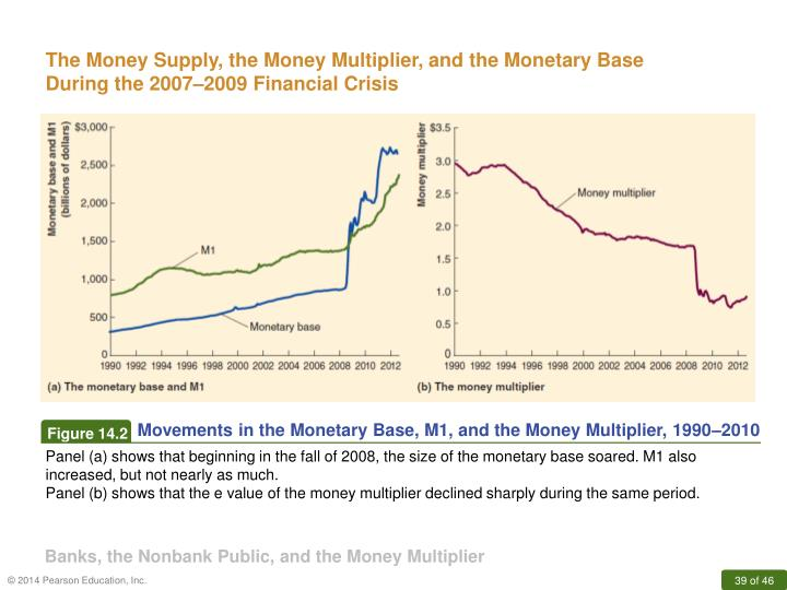 The Money Supply, the Money Multiplier, and the Monetary Base