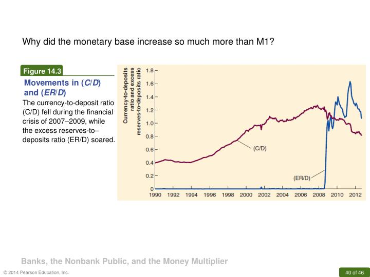 Why did the monetary base increase so much more than M1?
