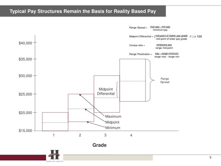 Typical Pay Structures Remain the Basis for Reality Based Pay