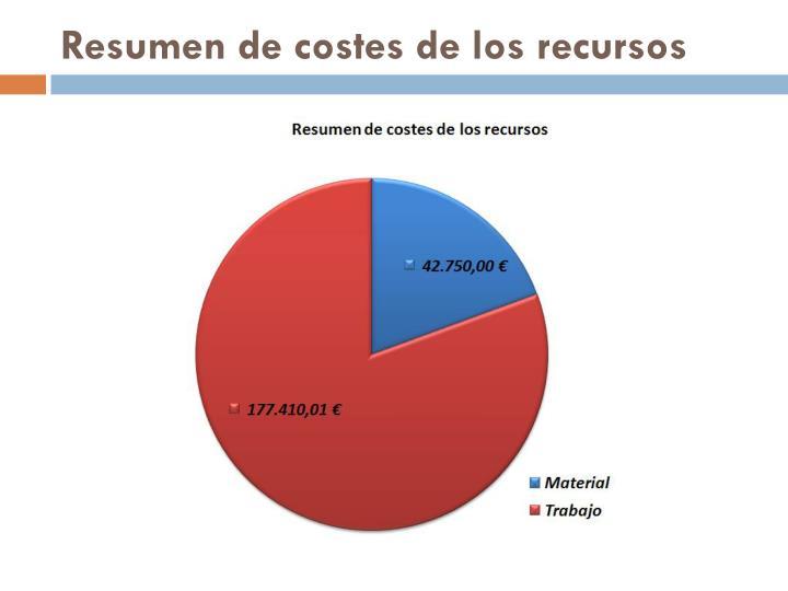 Resumen de costes de los recursos