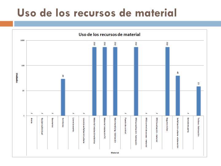 Uso de los recursos de material