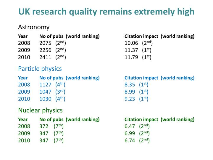 UK research quality remains extremely high