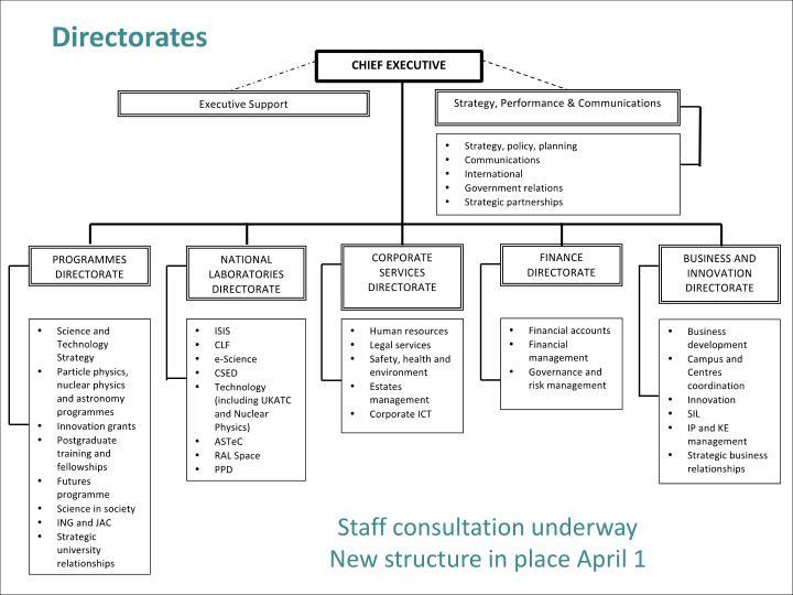 Directorates