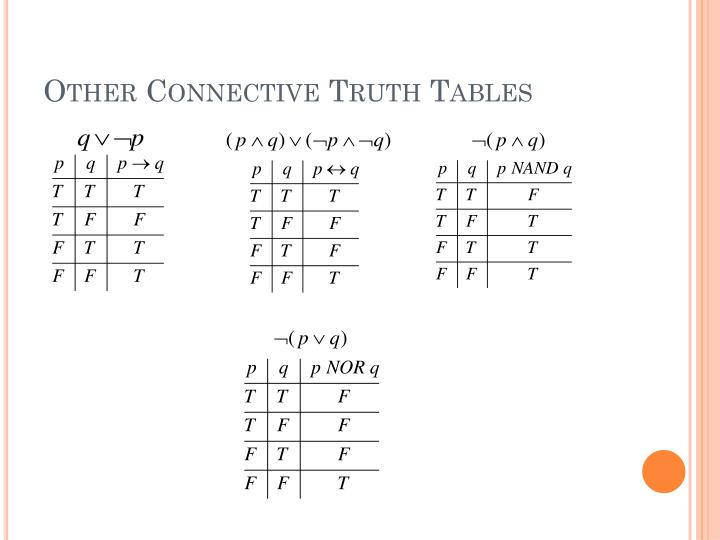 Other Connective Truth Tables