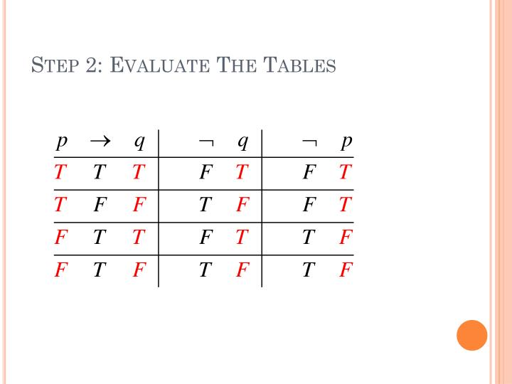 Step 2: Evaluate The Tables