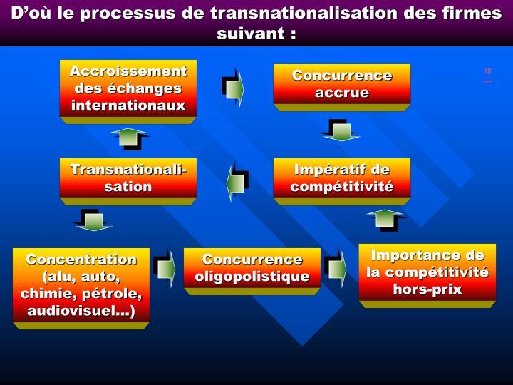 D'où le processus de transnationalisation des firmes suivant :