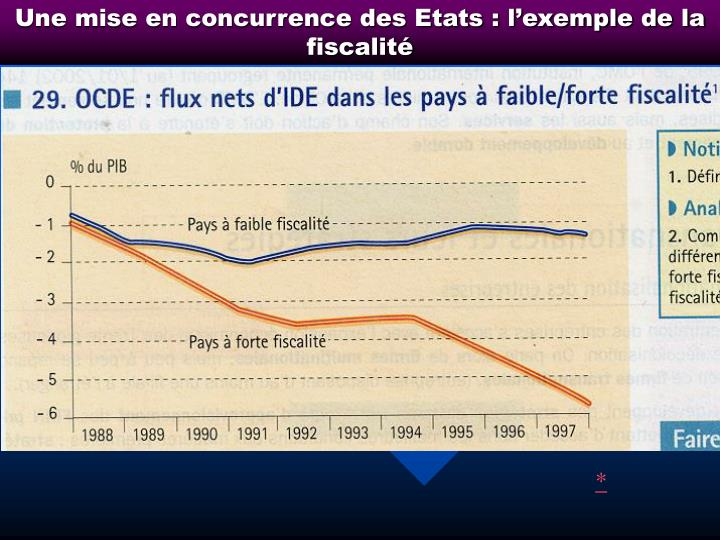 Une mise en concurrence des Etats : l'exemple de la fiscalité