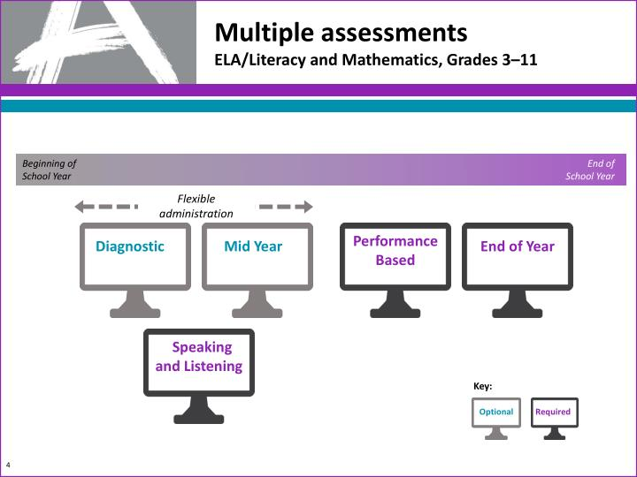 Multiple assessments