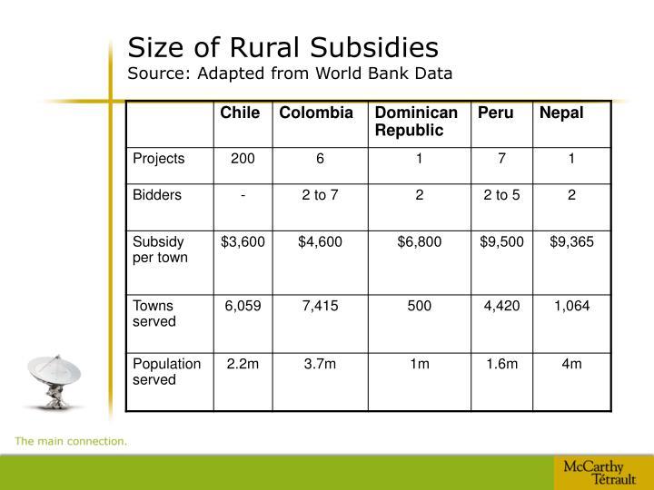 Size of Rural Subsidies