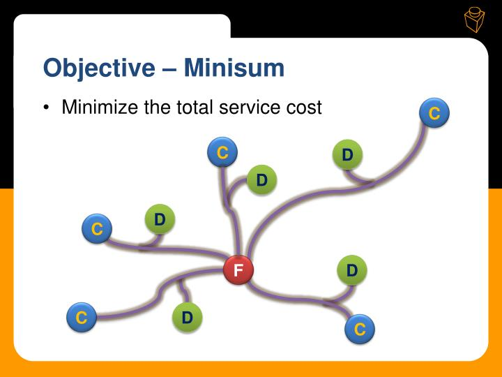 Objective – Minisum