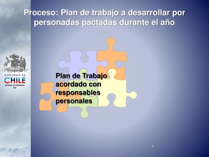 Proceso: Plan de trabajo a desarrollar por personadas pactadas durante el año