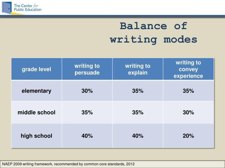 Balance of writing modes