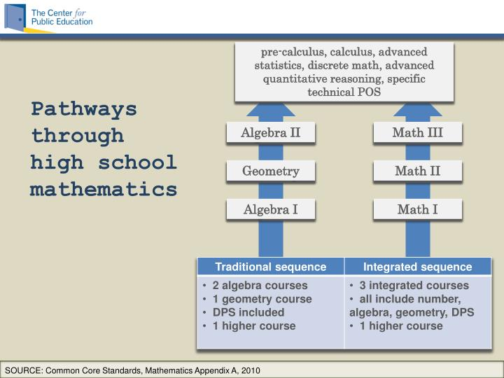 pre-calculus, calculus, advanced statistics, discrete math, advanced quantitative reasoning, specific technical POS