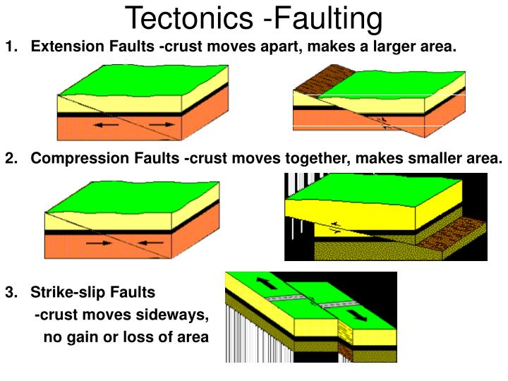 Tectonics -Faulting