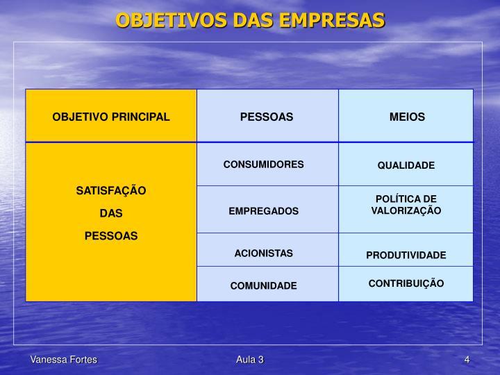 OBJETIVOS DAS EMPRESAS