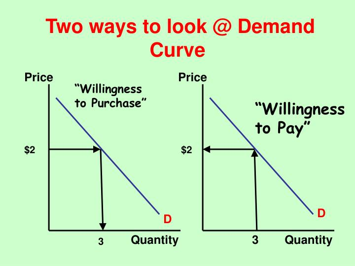 Two ways to look @ Demand Curve