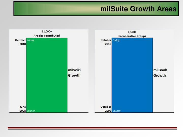 milSuite Growth Areas