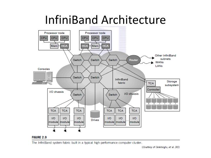 InfiniBand Architecture