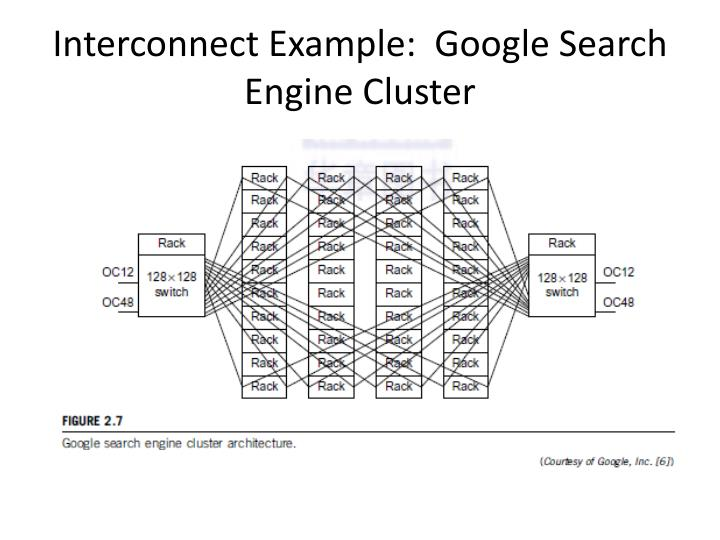 Interconnect Example:  Google Search Engine Cluster