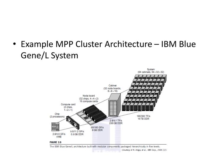 Example MPP Cluster Architecture – IBM Blue Gene/L System