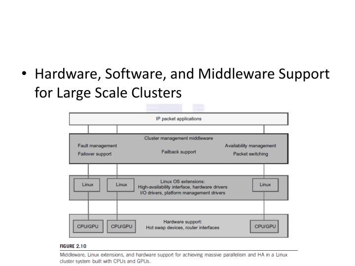 Hardware, Software, and Middleware Support for Large Scale Clusters