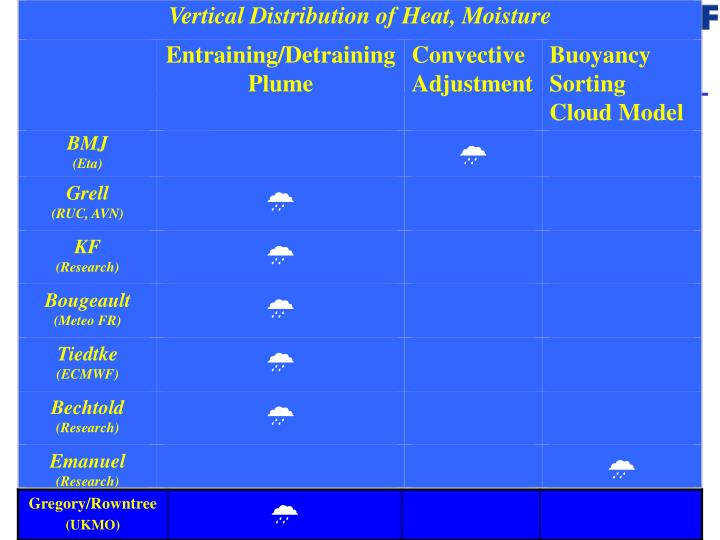 Vertical Distribution of Heat, Moisture