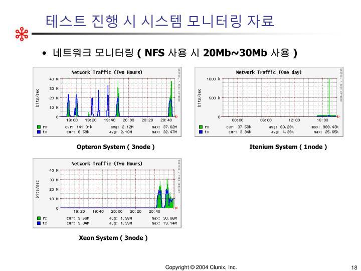 테스트 진행 시 시스템 모니터링 자료