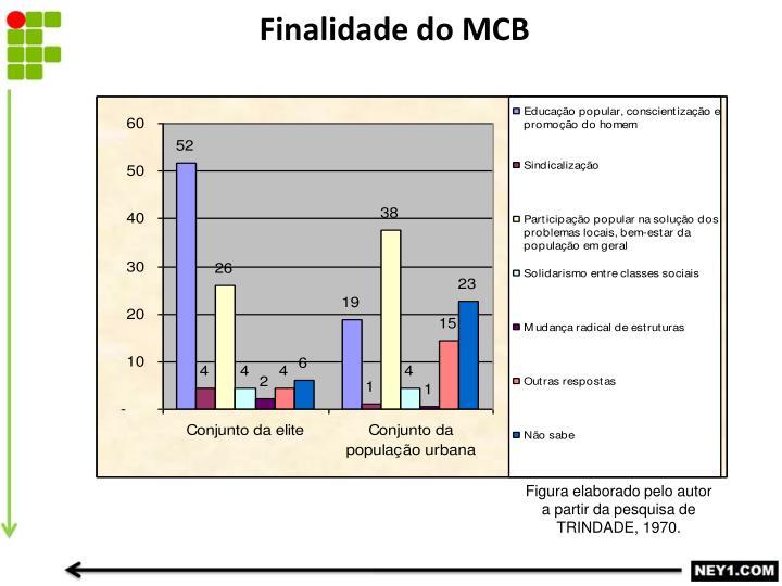 Finalidade do MCB