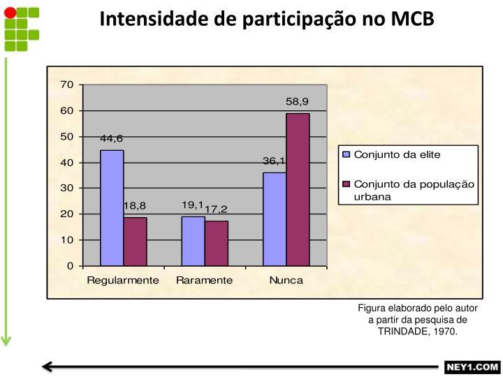 Intensidade de participação no MCB