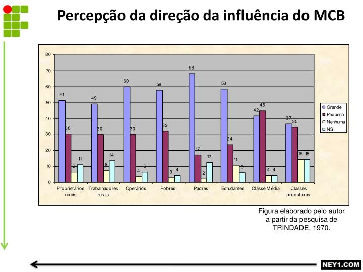 Percepção da direção da influência do MCB