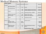 medical memory systems36