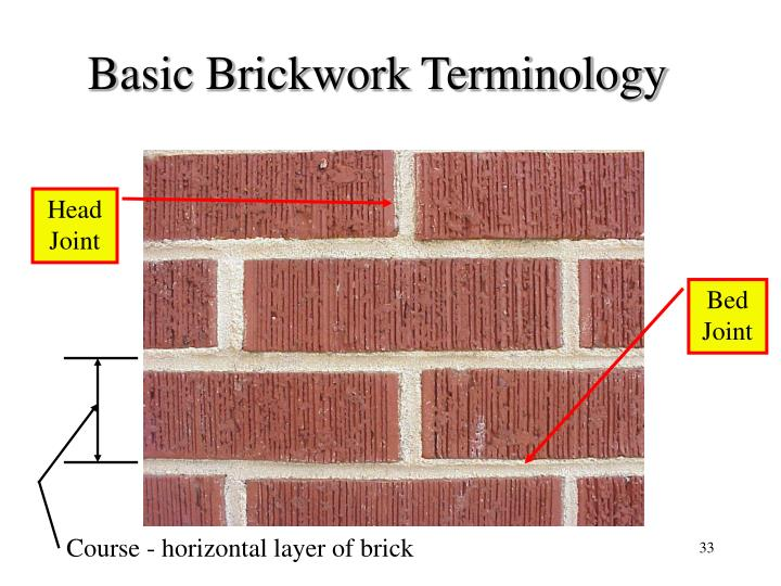 Basic Brickwork Terminology