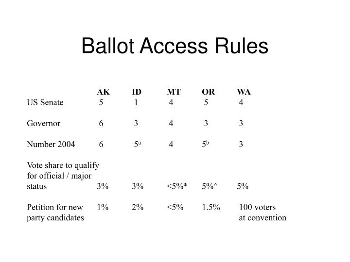 Ballot Access Rules