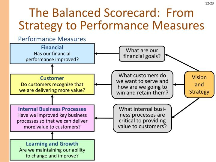 The Balanced Scorecard:  From